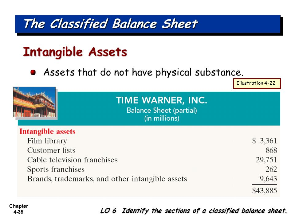 the intangible assets section of the balance sheet essay Start studying acct 201 - chapter 9 learn intangible assets are accounts are also reported in the ___ section of the assets section of the balance sheet.