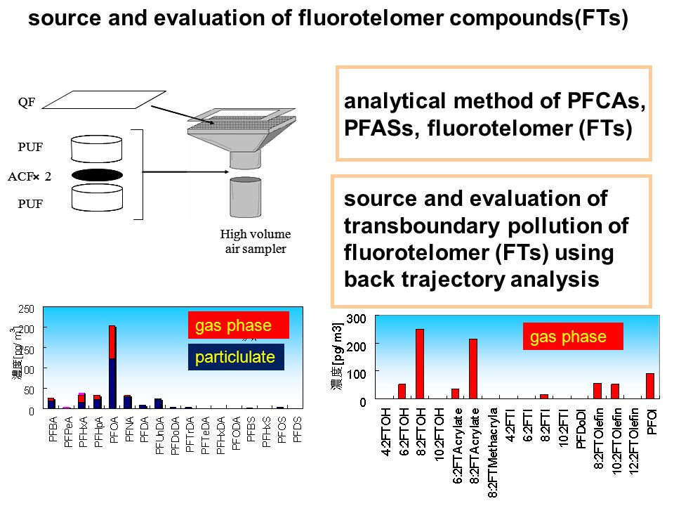 source and evaluation of fluorotelomer compounds(FTs)