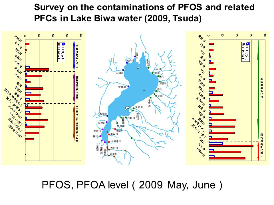 PFOS, PFOA level(2009 May, June)