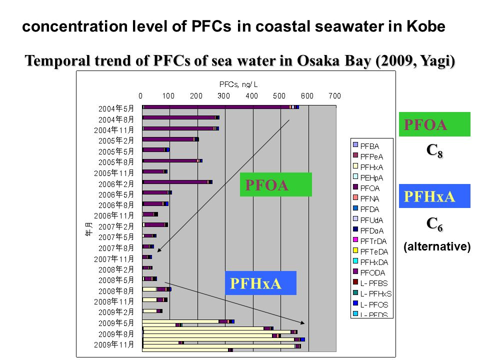 Temporal trend of PFCs of sea water in Osaka Bay (2009, Yagi)