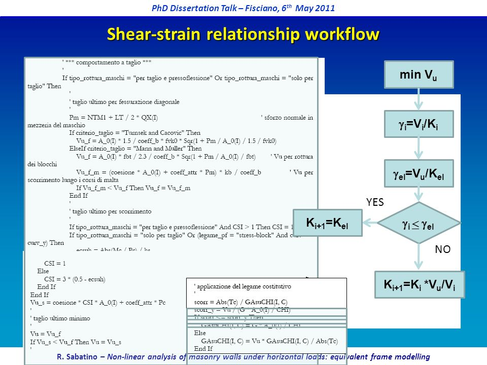 Shear-strain relationship workflow
