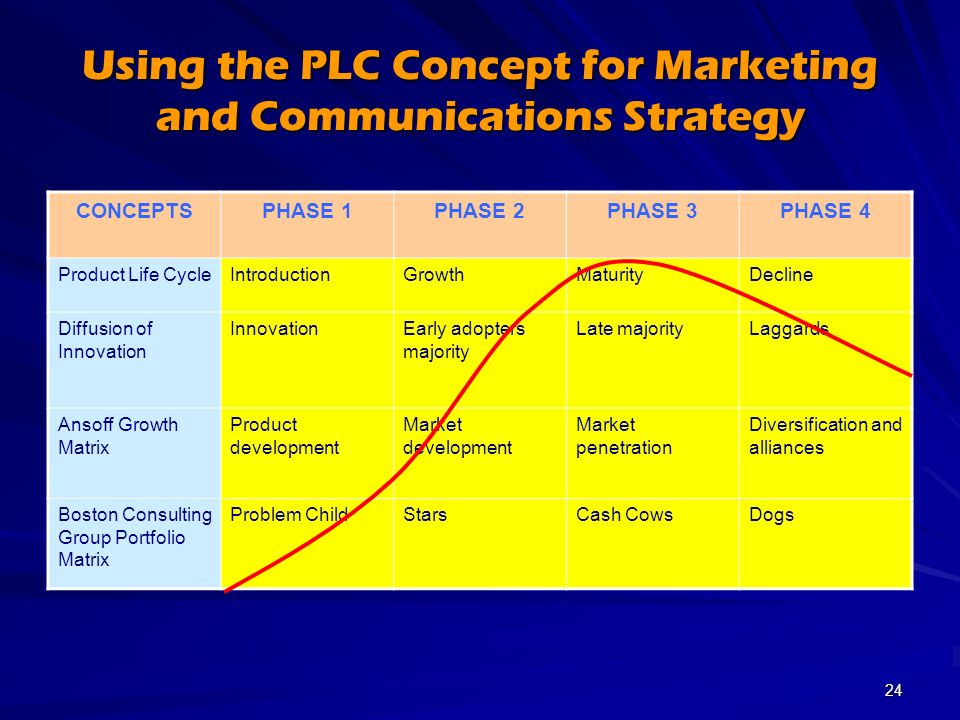Planning the corporate marketing and communications for Product development consulting