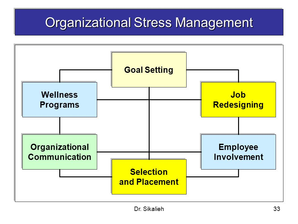 Organizational Change And Stress Management  Ppt Video Online Download