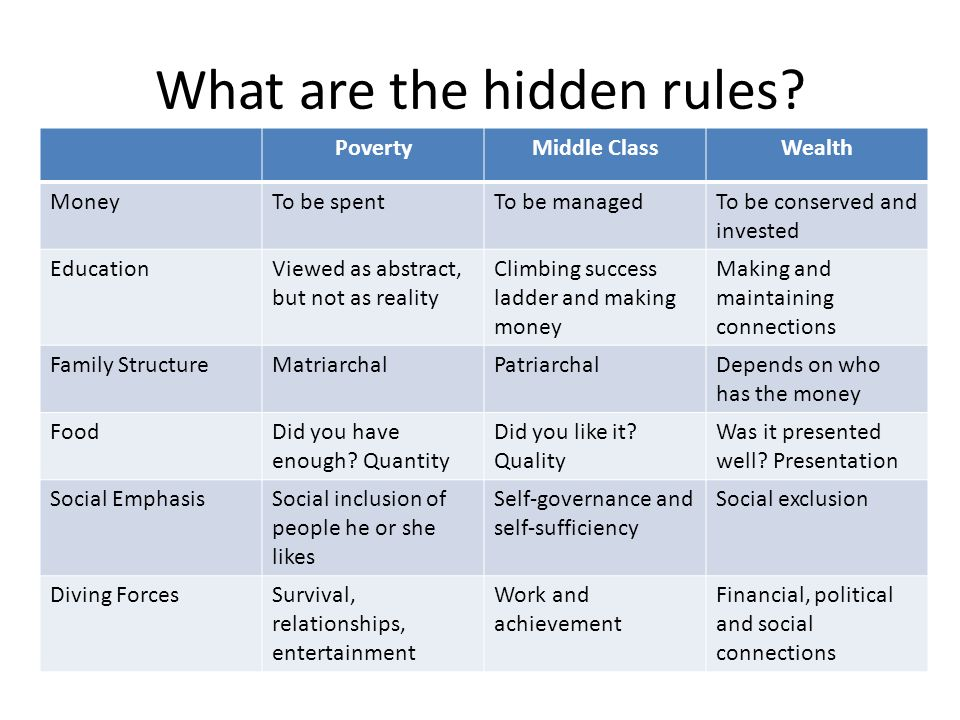 Chapter 3: Hidden Rules Among Classes - ppt download