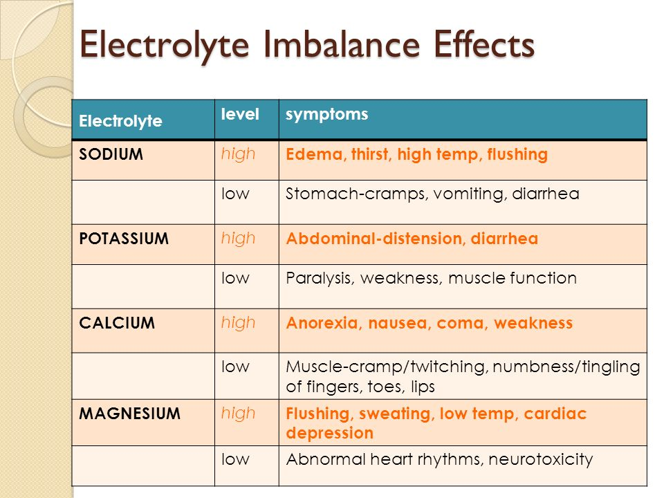Electrolyte imbalance symptoms chart fluid and electrolyte chart