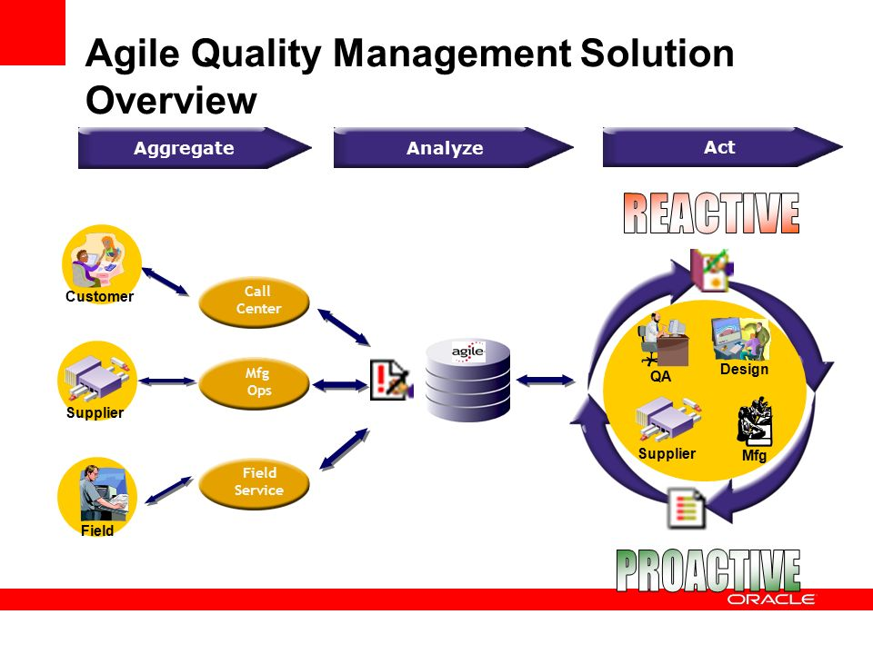 a profile overview of agile manufacturing There are a lot of buzz words surrounding manufacturing today lean manufacturing, agile manufacturing, and just in time manufacturing being some of the.