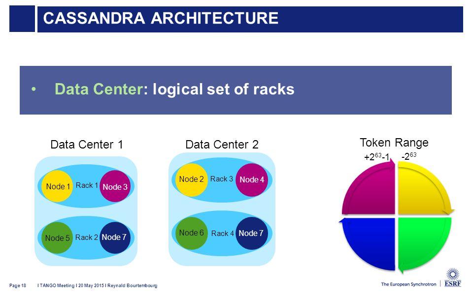 18 Cassandra Architecture