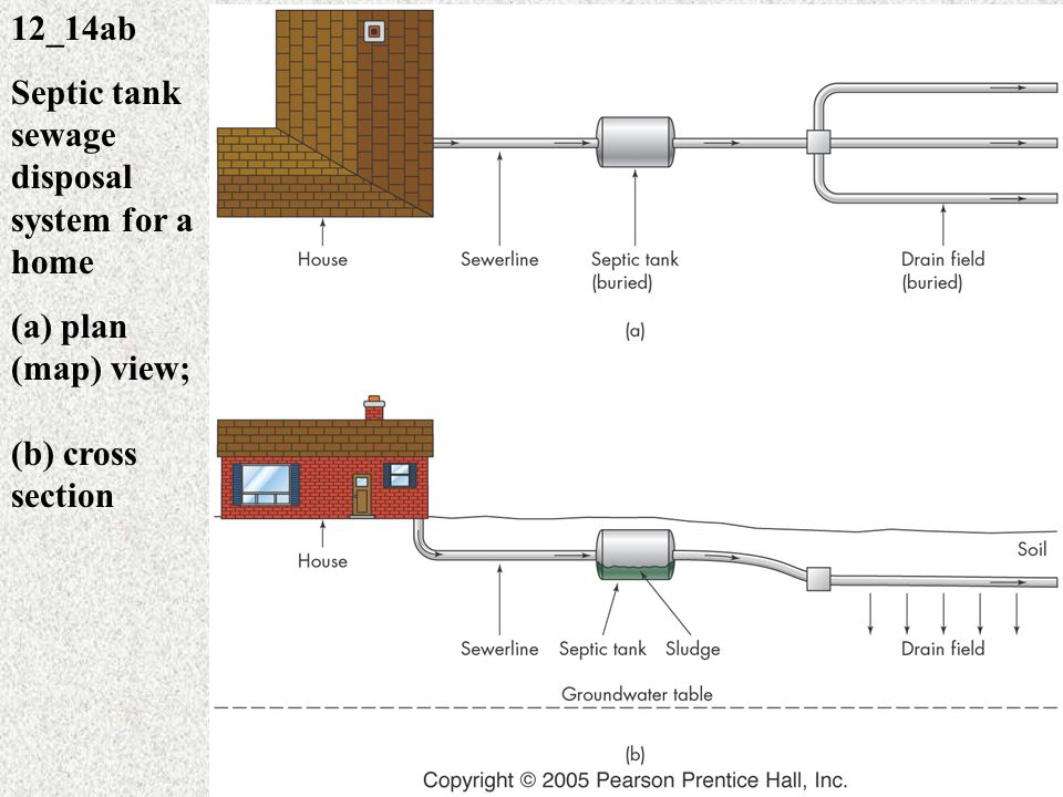 Chapter 12 Water Pollution Ppt Video Online Download
