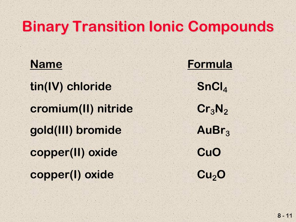 Forming cations and anions ppt video online download