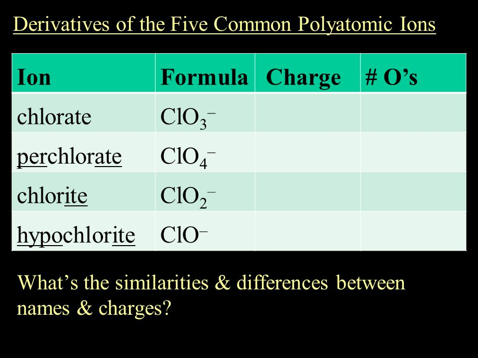 how to know the charge of polyatomic ions