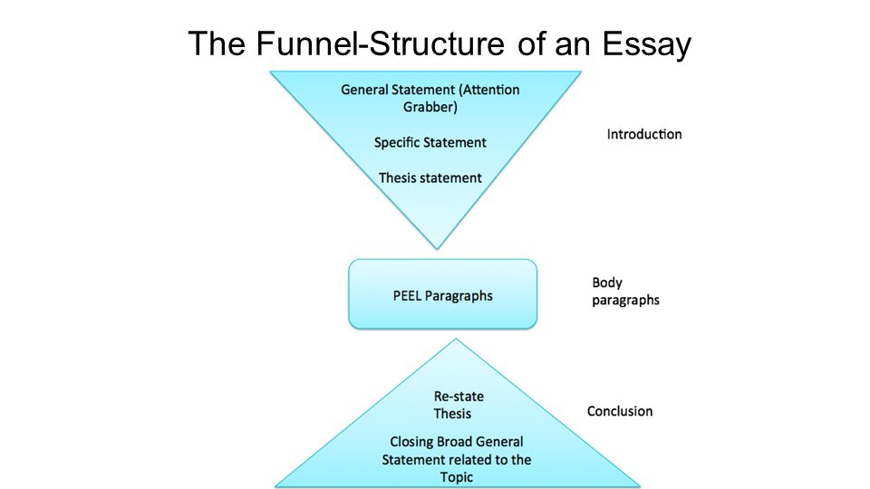 funnel method thesis statement