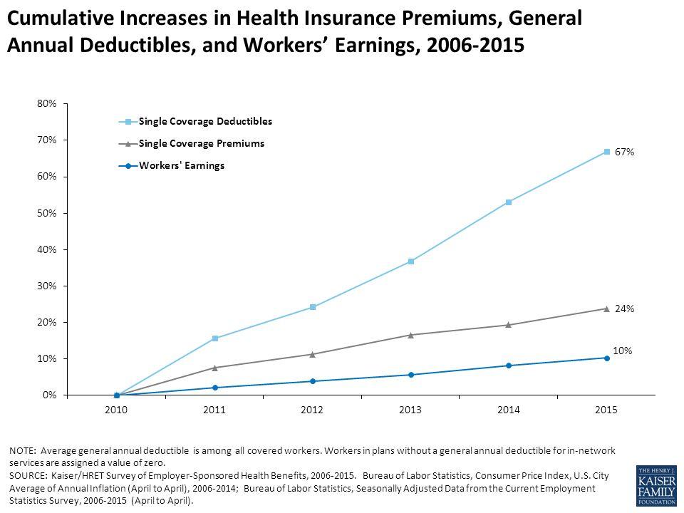 Average annual premium increases for family coverage - Bureau of labor statistics consumer price index ...
