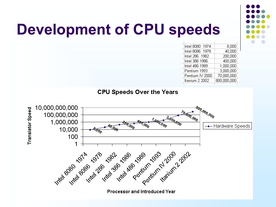 a history of the development of the cpu Spectre and meltdown processor security flaws – explained  said that he  expects hackers will quickly develop code they can use to launch.