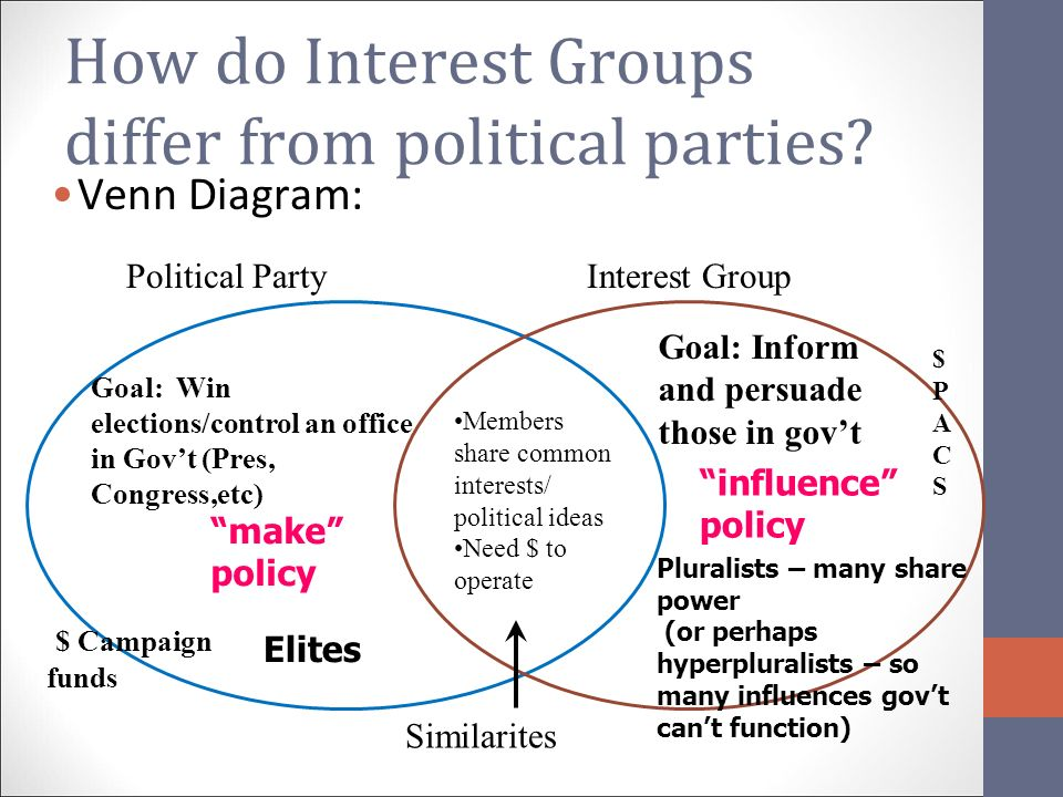 Completed Political Parties Venn Diagram Wiring Library