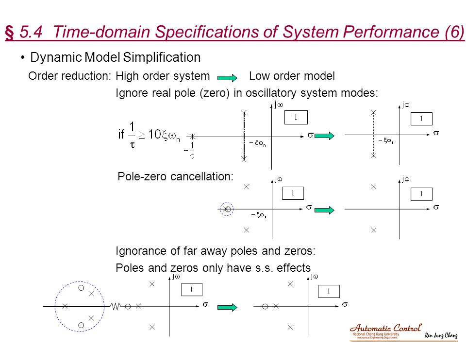 Time domain behaviour from pole zero plot pdf / Male actors