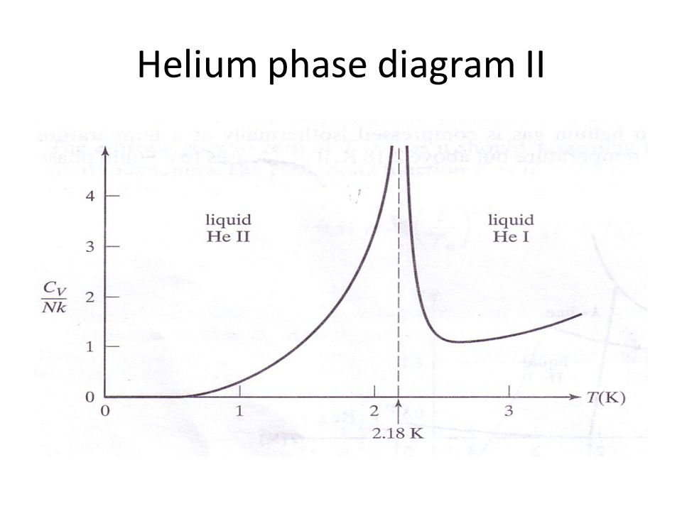183 boseeinstein condensation ppt download 15 helium phase diagram ii ccuart Choice Image