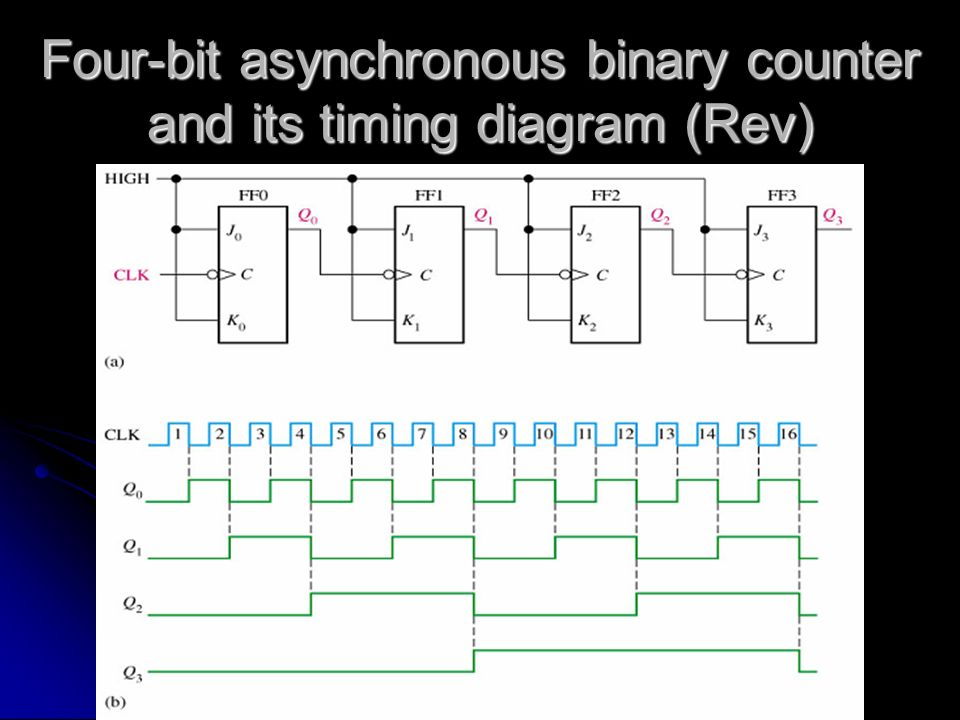 t flip flop logic diagram and truth table counters. - ppt video online download asynchronous counter t flip flop timing diagram