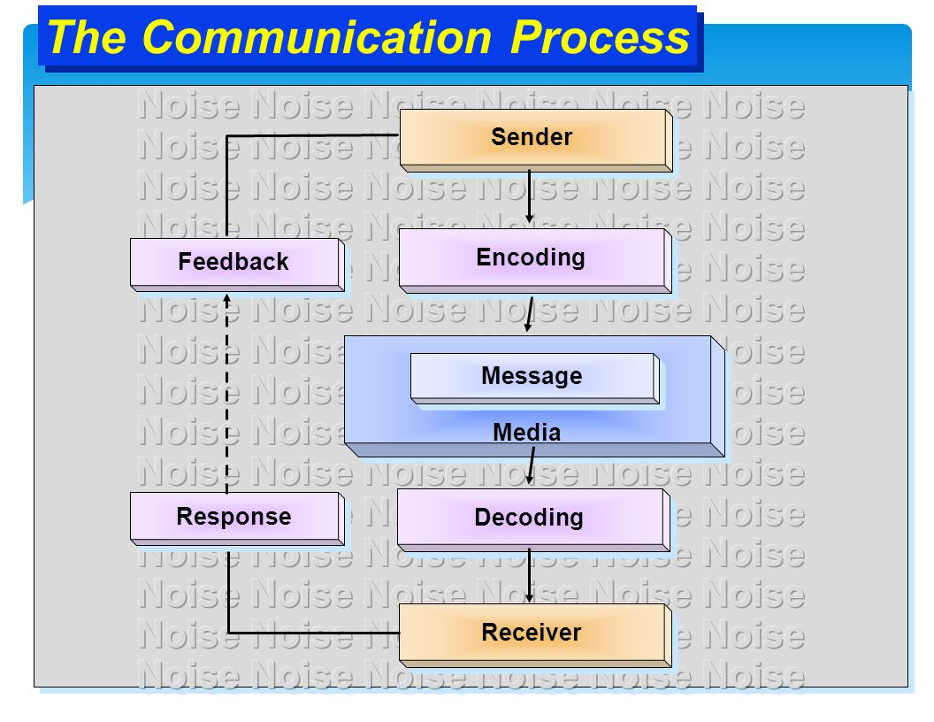 Communication: Meaning, Purpose, Importance and Principles