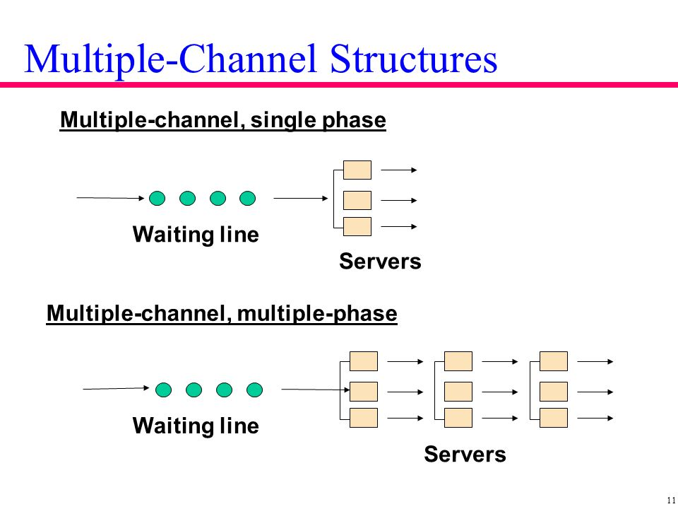 Single Phase Line : Waiting line models production and operations management
