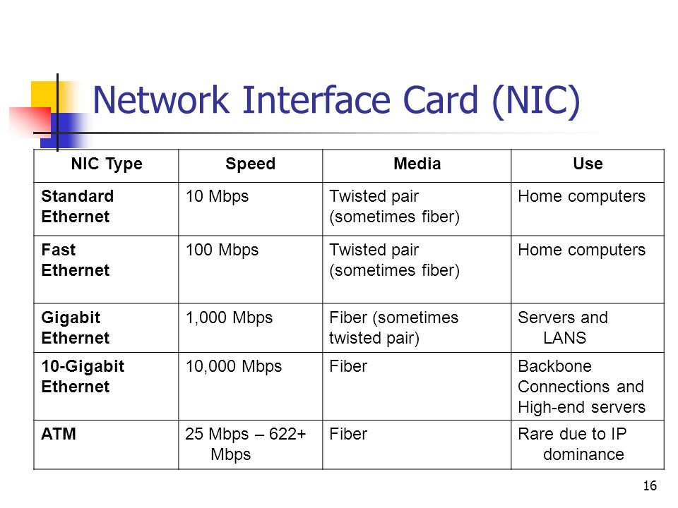 types of network interface card pdf