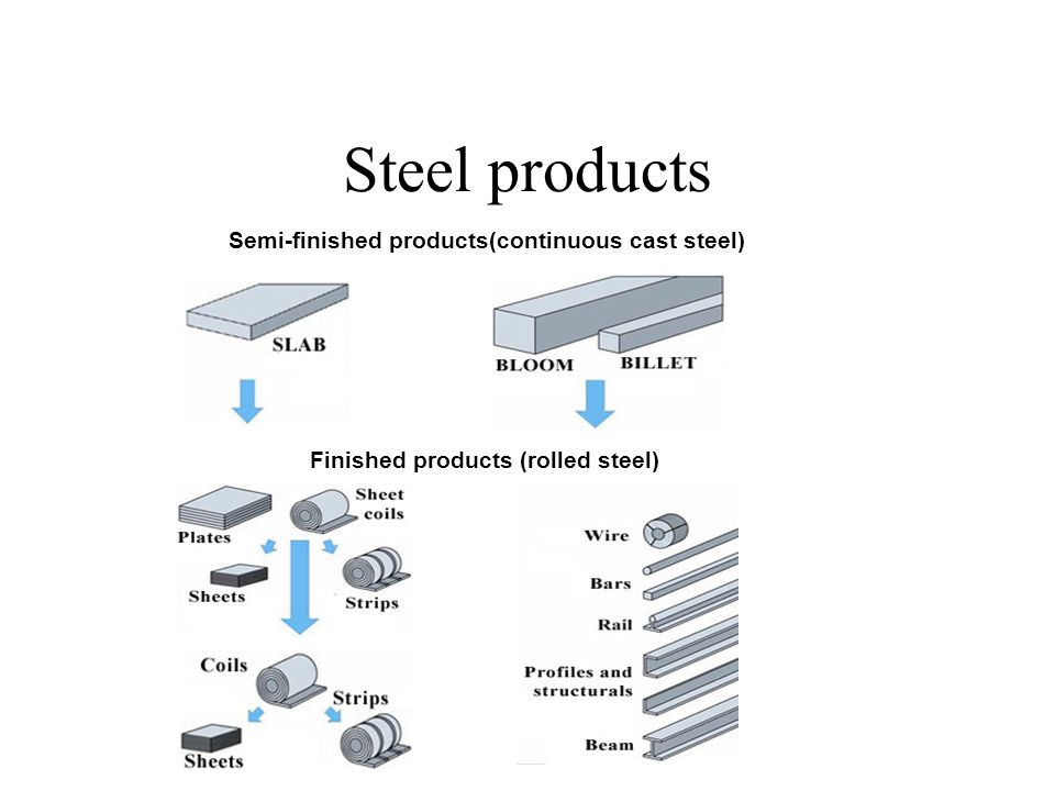 Cast Steel Products : Steel manufacturing ppt download