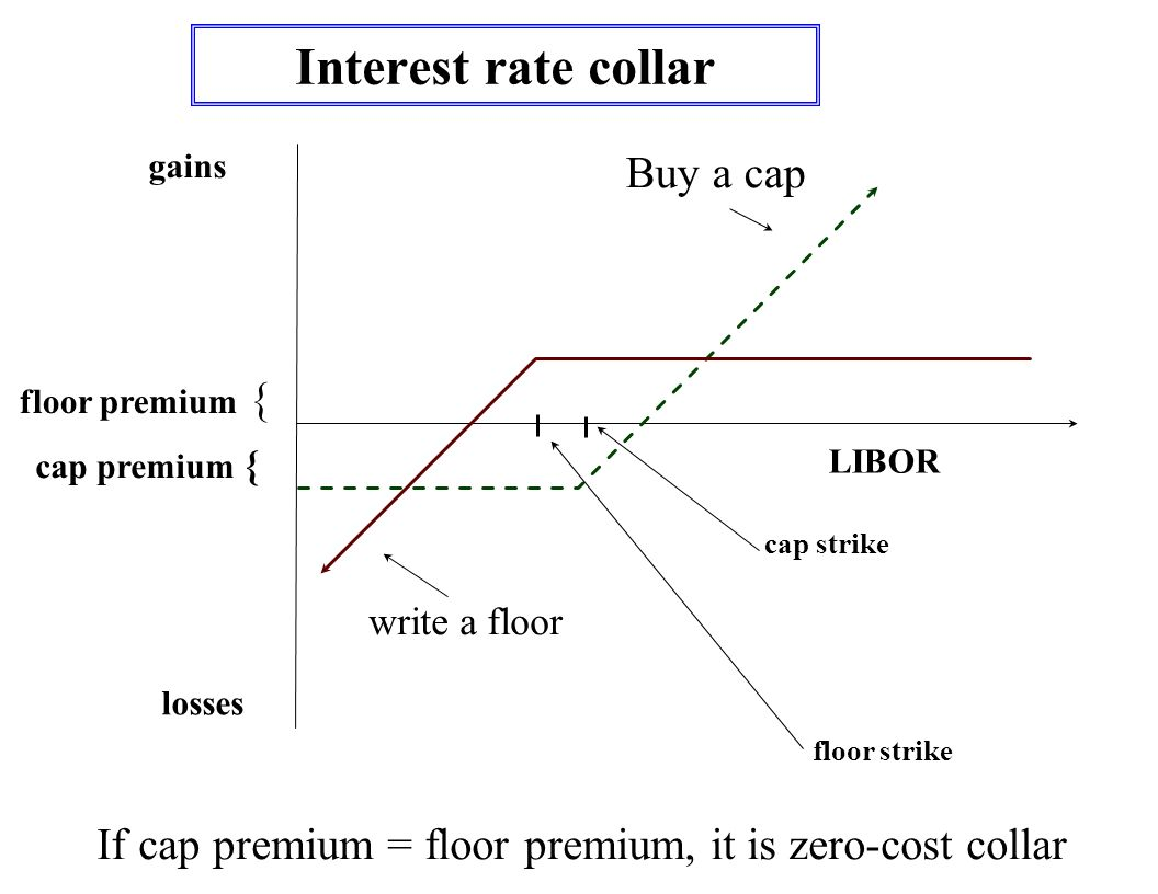 Zero cost collar fx options
