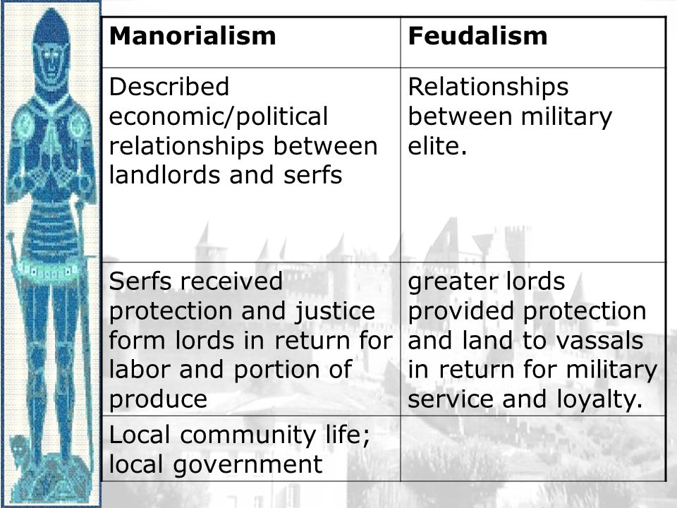 relationship between manorialism and feudalism