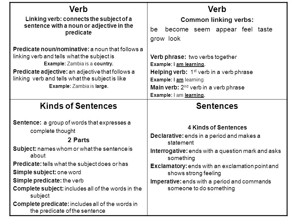 Adverb And Adjective Examples Sentences Image Collections Example