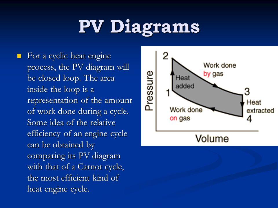 pv diagram heat heat engines heat pumps - ppt video online download #4