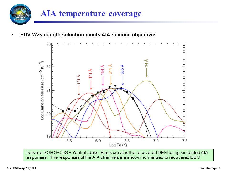AIA temperature coverage