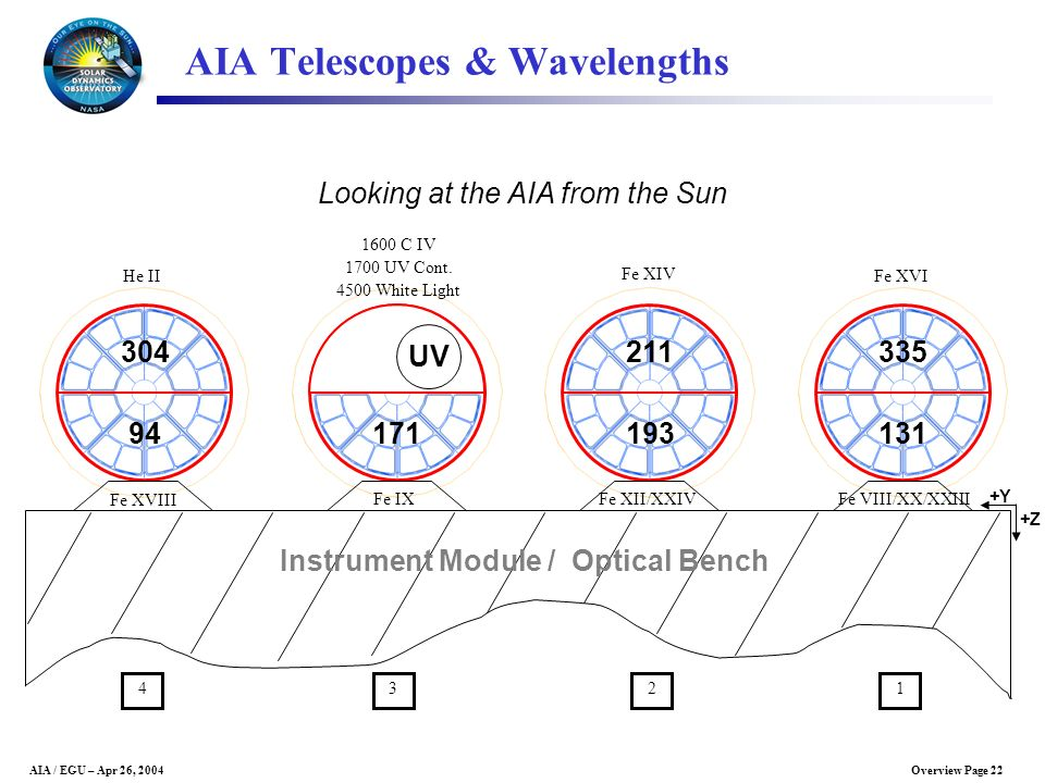 AIA Telescopes & Wavelengths