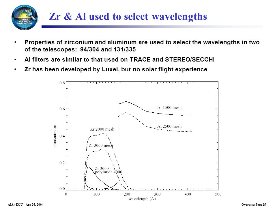Zr & Al used to select wavelengths