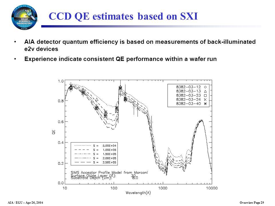 CCD QE estimates based on SXI
