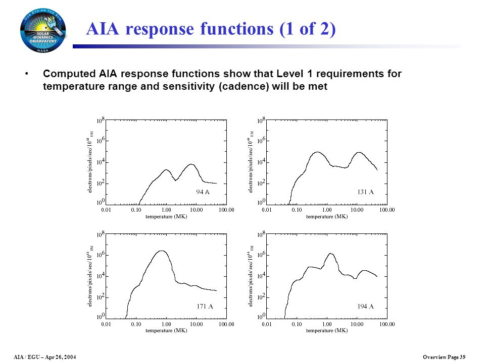 AIA response functions (1 of 2)