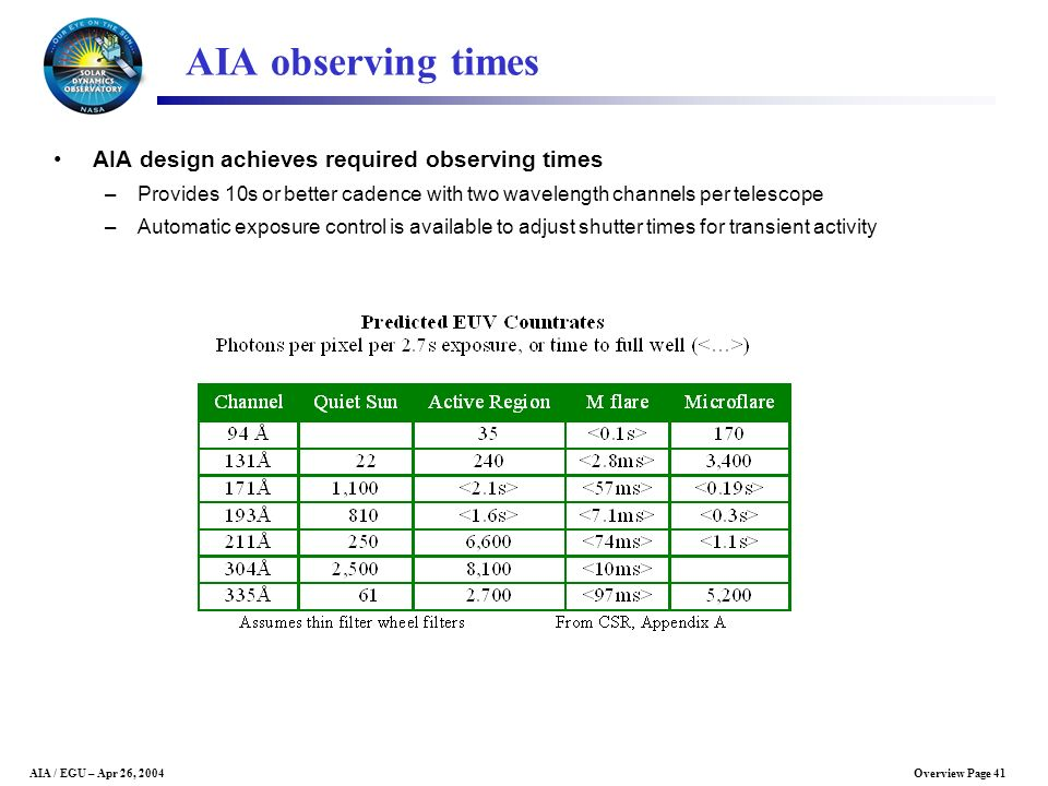 AIA observing times AIA design achieves required observing times