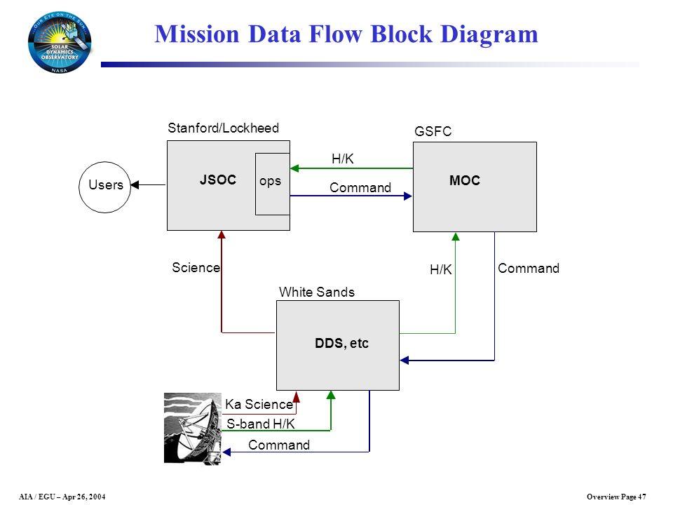 Mission Data Flow Block Diagram