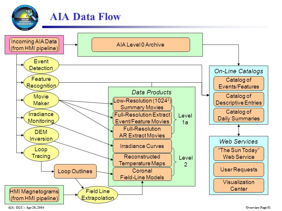 AIA Data Flow On-Line Catalogs Data Products Web Services