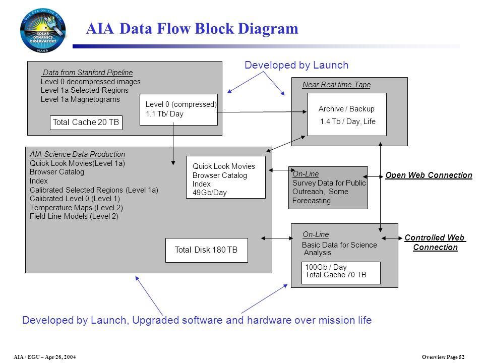 AIA Data Flow Block Diagram