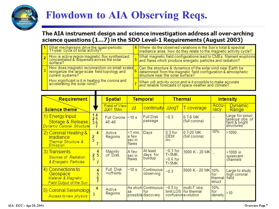 Flowdown to AIA Observing Reqs.