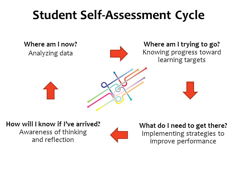 Self–Assessment: Rubrics, Goal Setting and Reflection - ppt video ...