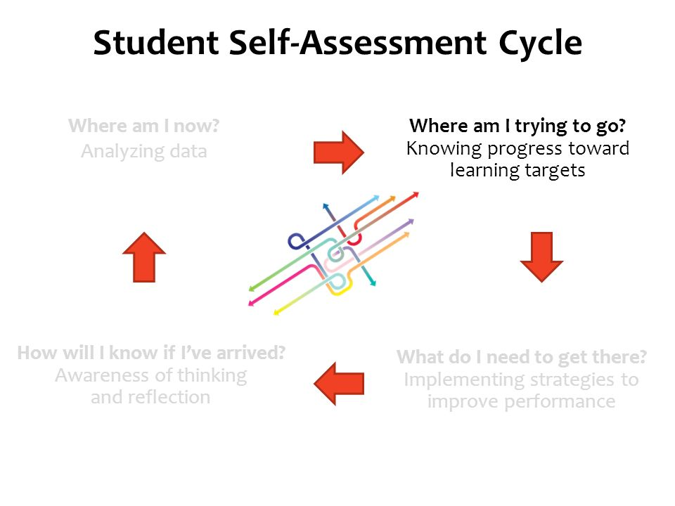 SelfAssessment Rubrics Goal Setting And Reflection  Ppt Video