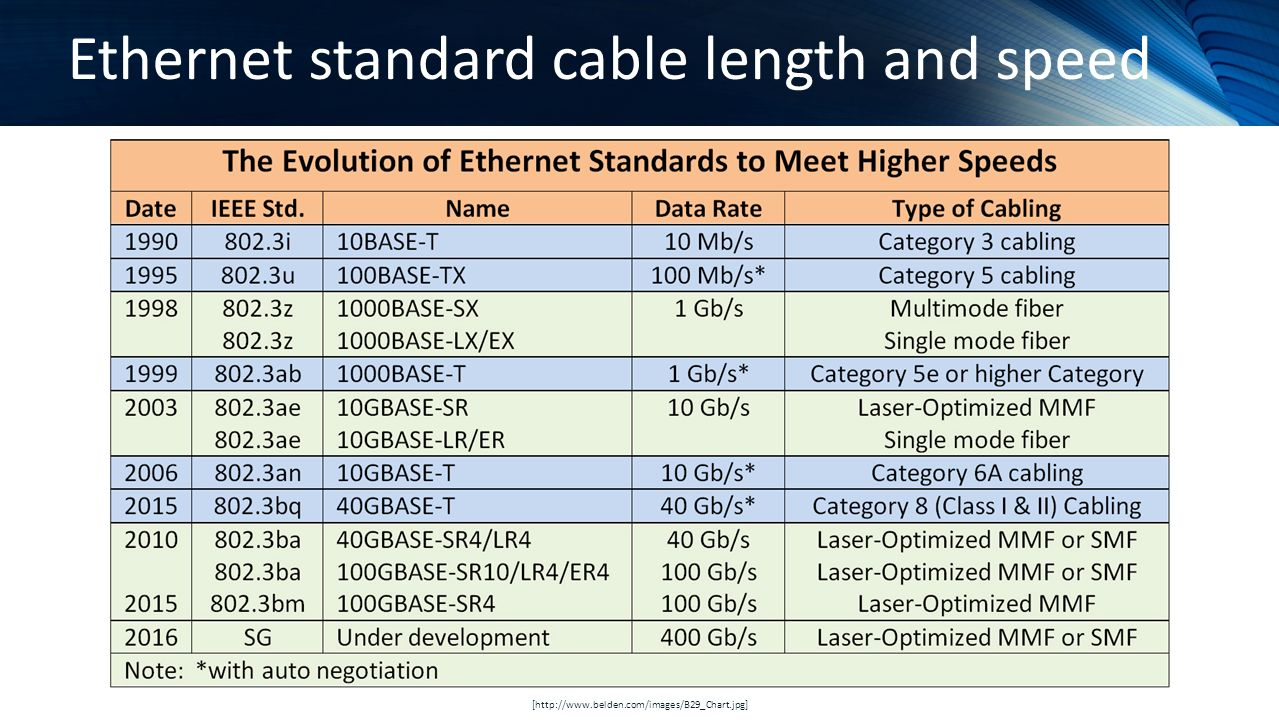 Ethernet Standards Chart Rj45 Wiring T1 Funky Cable Pattern Everything You Need To Know