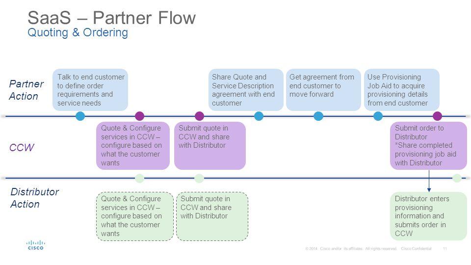 Cloud saas quoting ordering change subscriptions and 11 saas partner platinumwayz