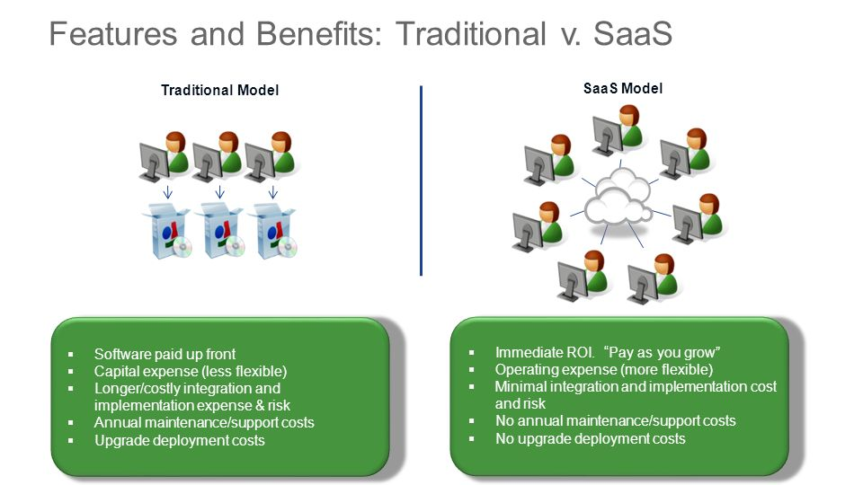 cloud    saas quoting  ordering  change subscriptions  and invoicing