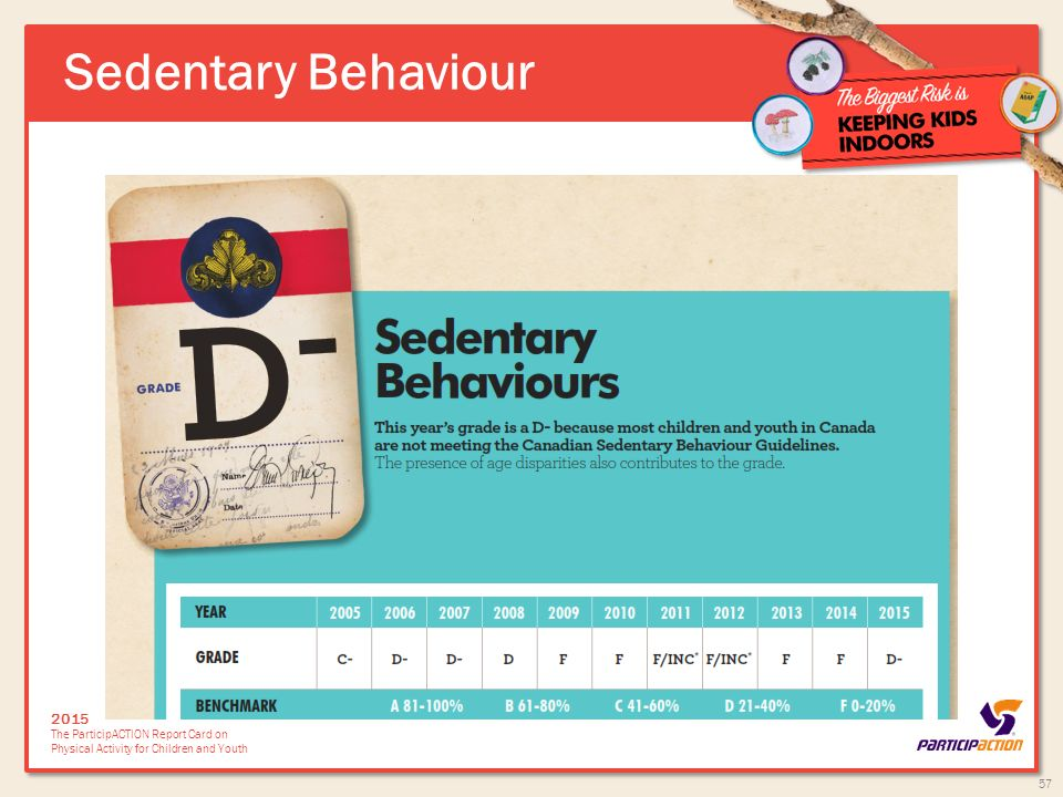 sedentary behaviour Abstract this dissertation tested conceptual frameworks for models of physical activity and sedentary behavior based upon social cognitive theory and ecological models.