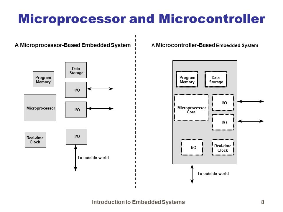 Introduction To Embedded Systems Introduction To Embedded