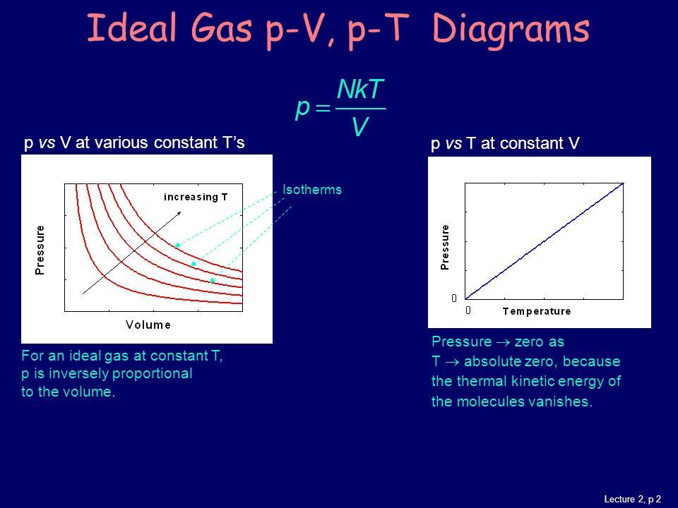 Gas Laws Diagrams Great Design Of Wiring Diagram