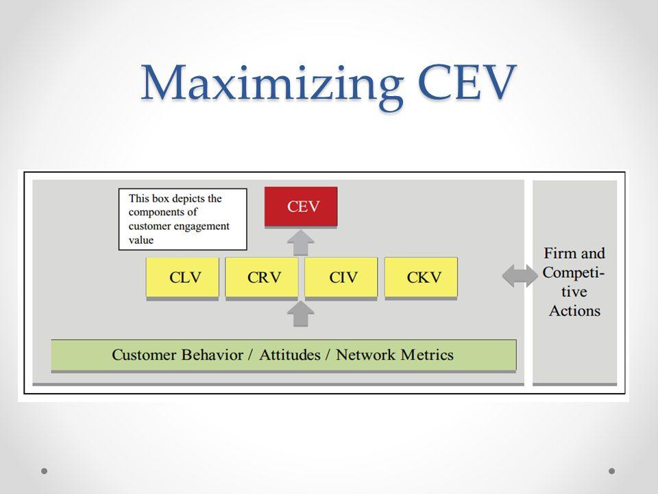 Maximizing CEV