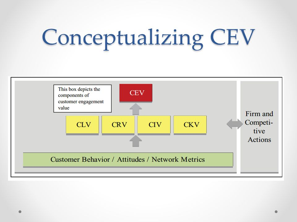 Conceptualizing CEV Customer Behavior / Attitudes / Network Metrics
