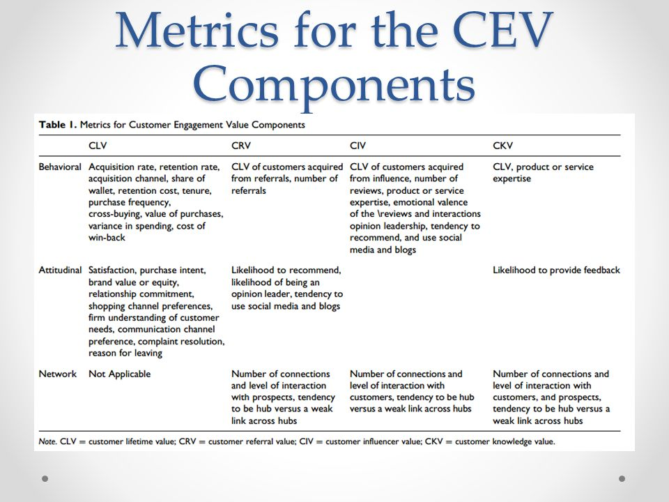 Metrics for the CEV Components